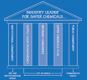 Industry-Leader-for-Safer-Chemicals