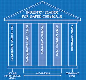 Industry-Leader-for-Safer-Chemicals