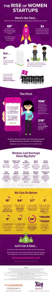 Women Start Ups Infographic