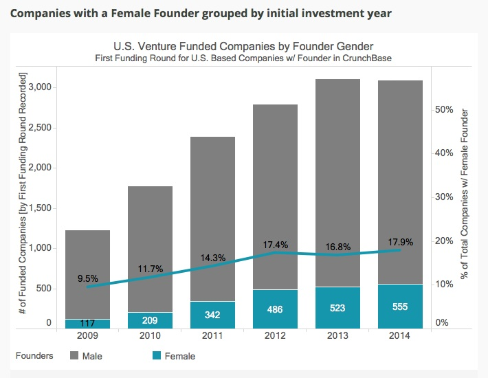 women-investment-stats