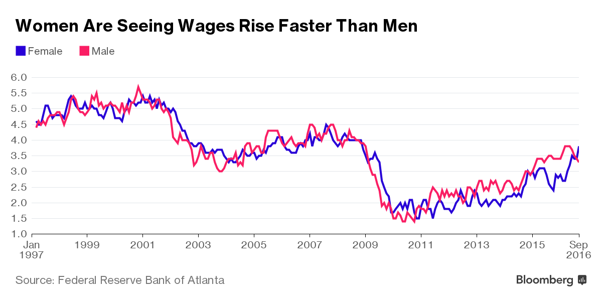 women_see_wages_rise_faster_than_men_women_of_green