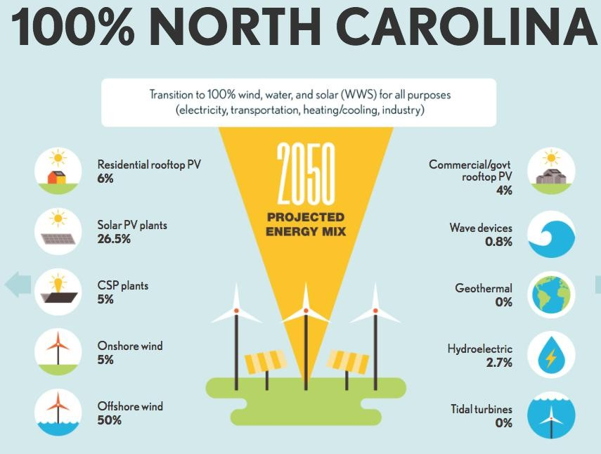 north_carolina_roadmap_to_renewables_women_of_green